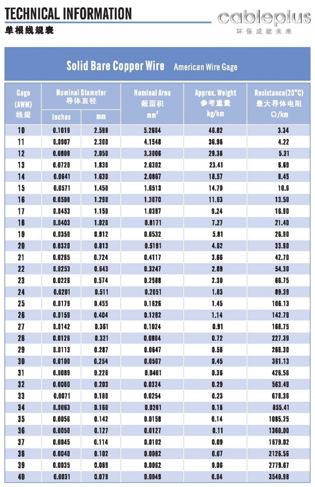 Copper Wire Gauge Weight Chart on standard capacitor sizes